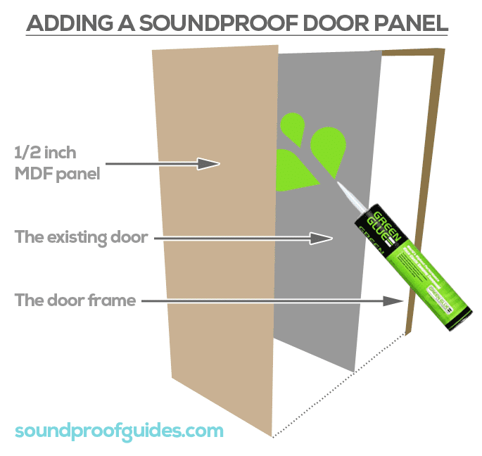 Soundproof A Front Door Ly